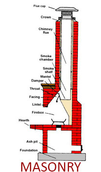 masonry chimney and fireplace system