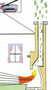 Heat loss from a chimney without a damper