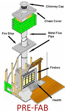 Prefab fireplace and chimney system